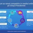 Cum sa ramai competitiv in mediul online pe timpul Pandemiei?